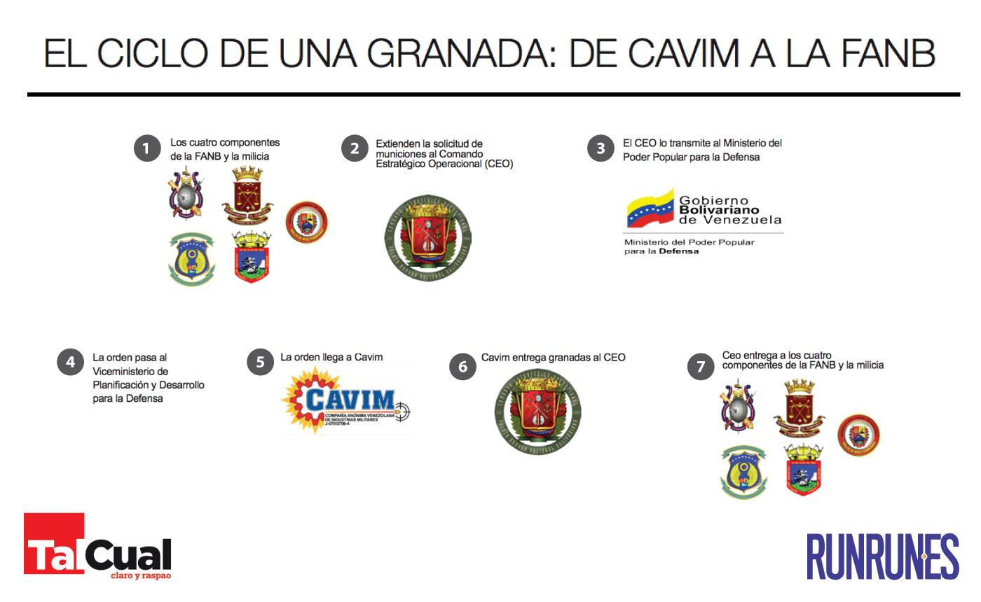 infoGranadas
