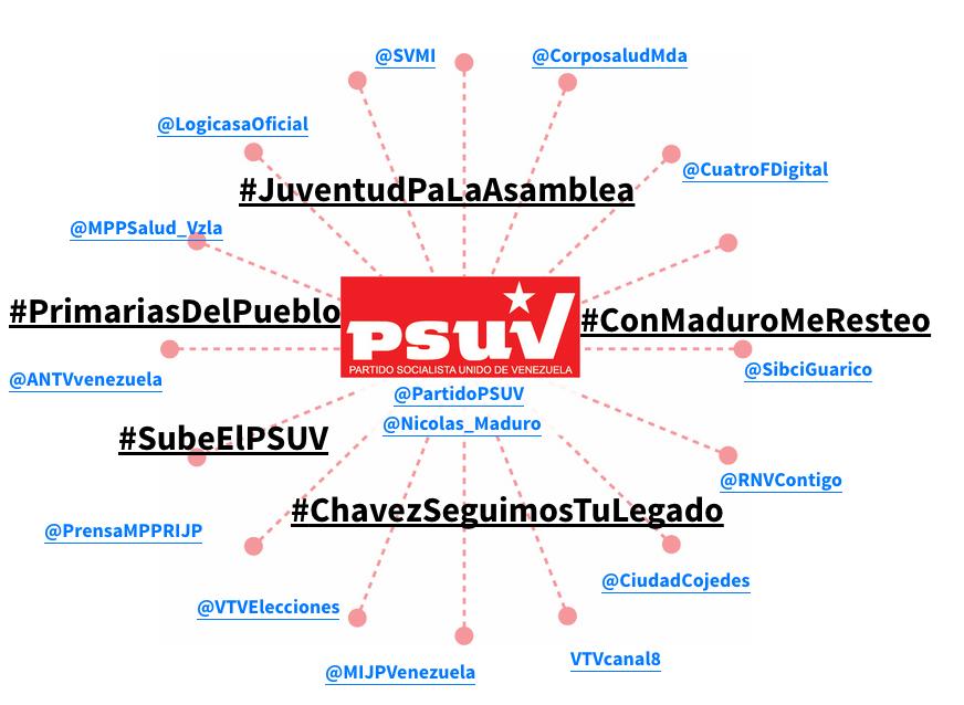 Así promueve el chavismo sus etiquetas en Twitter – Reporte IPYS Venezuela