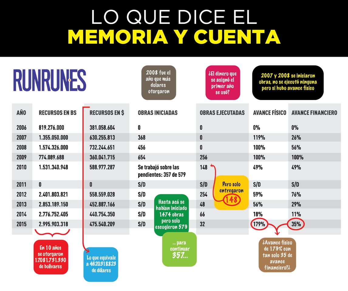 tabla_memorias03102016