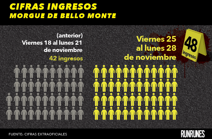 El fin de semana se registraron 48 muertes violentas en la Gran Caracas