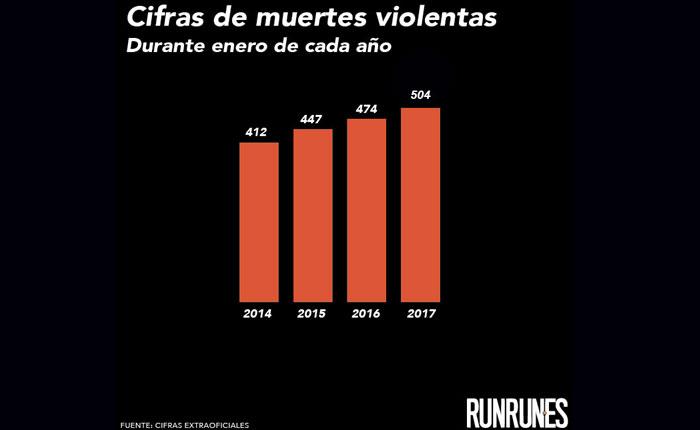 Enero de 2017 tiene récord de muertes violentas en Caracas, con 504 víctimas