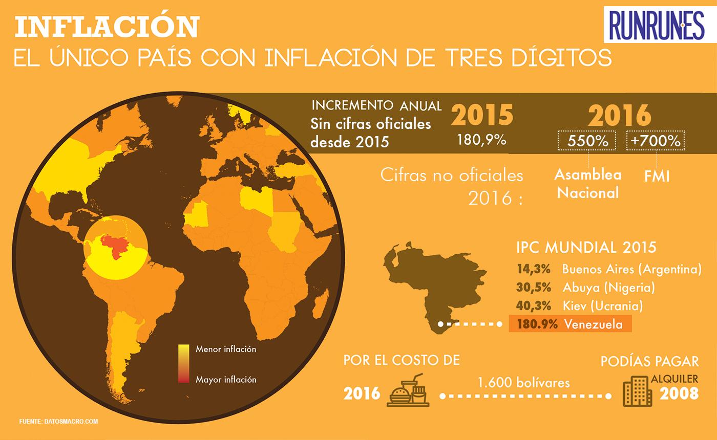 Inflacion2017