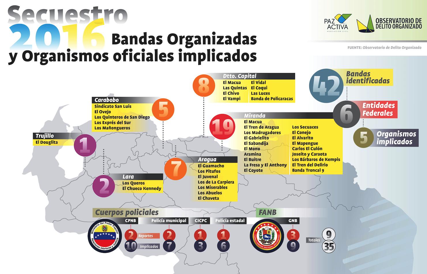 Observatorio del Delito Organizado: Tráfico de drogas y secuestro fueron los delitos más reportados durante 2016