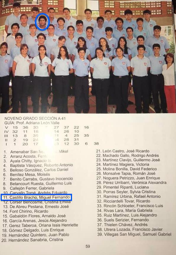 Miguel Castillo Anuario