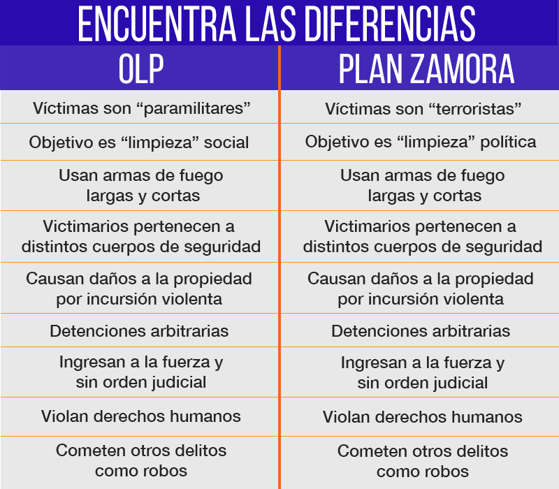 OLP Plan Zamora
