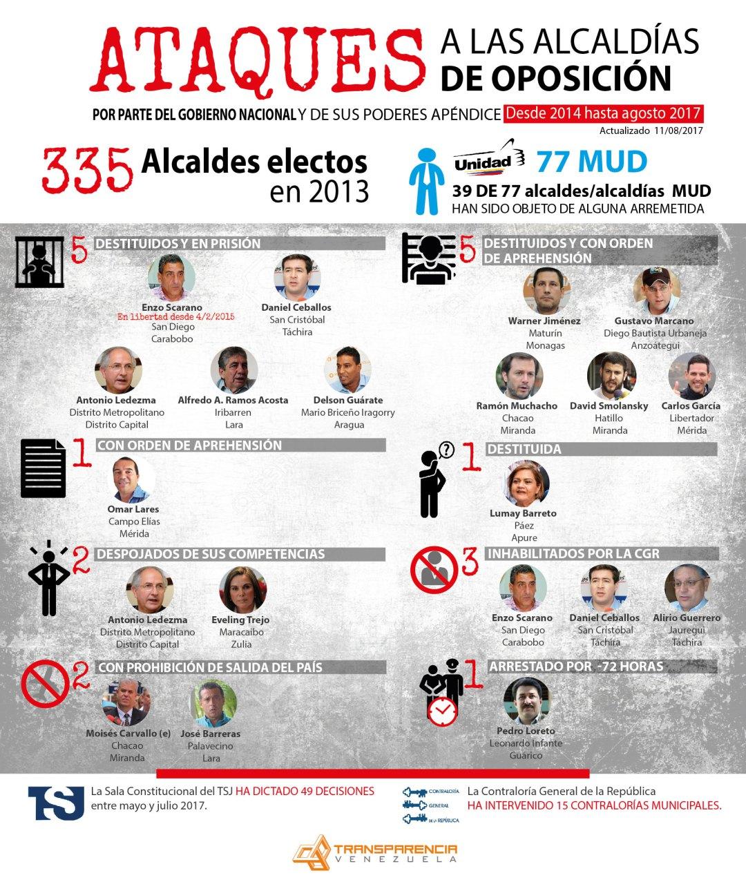 Ataques-Alcaldias-oposición-11.8.2017