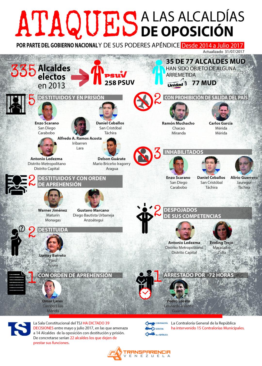 INFO - Ataques alcaldias oposición Transparencia