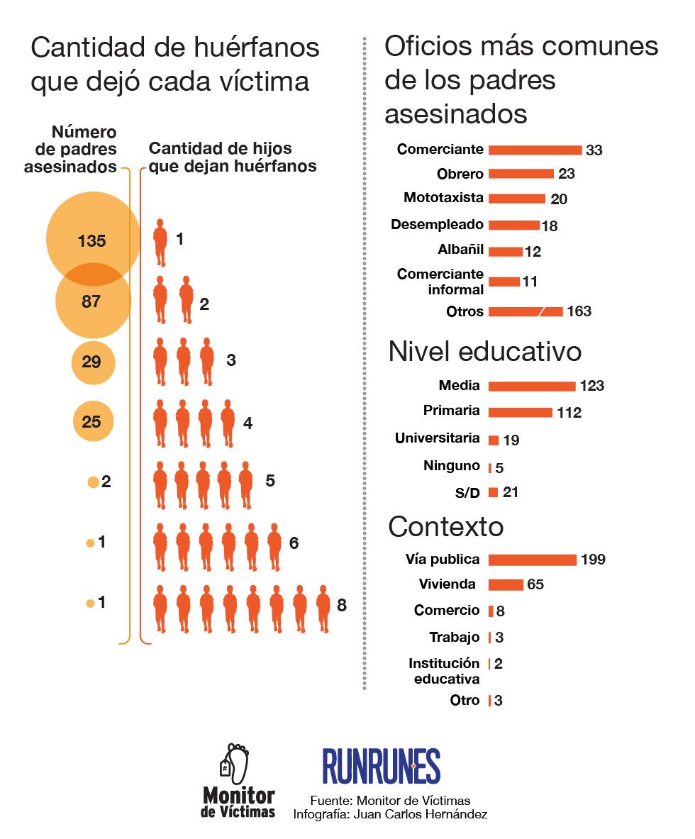 infografia_huerfanos-02