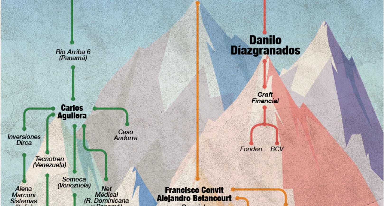 Danilo Díazgranados: la historia millonaria de un bróker del chavismo