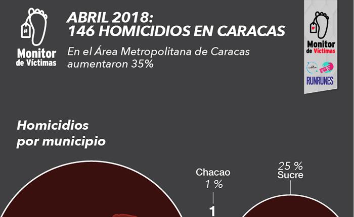 #MonitorDeVíctimas | Abril es el mes con mayor número de estrangulamientos por robos