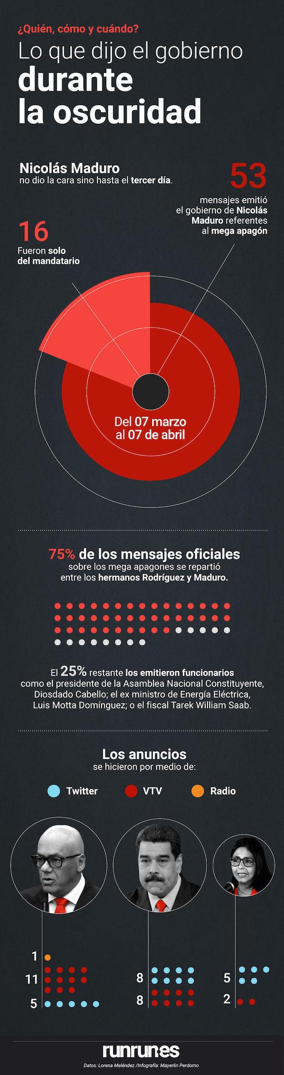 infografía de los mega apagones