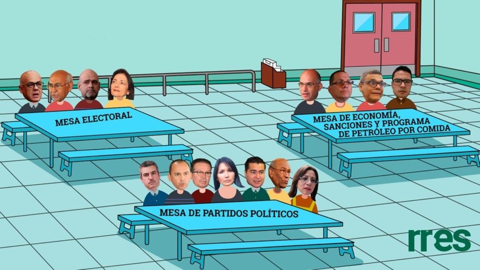 ¿En qué mesa de diálogo te sentarías?