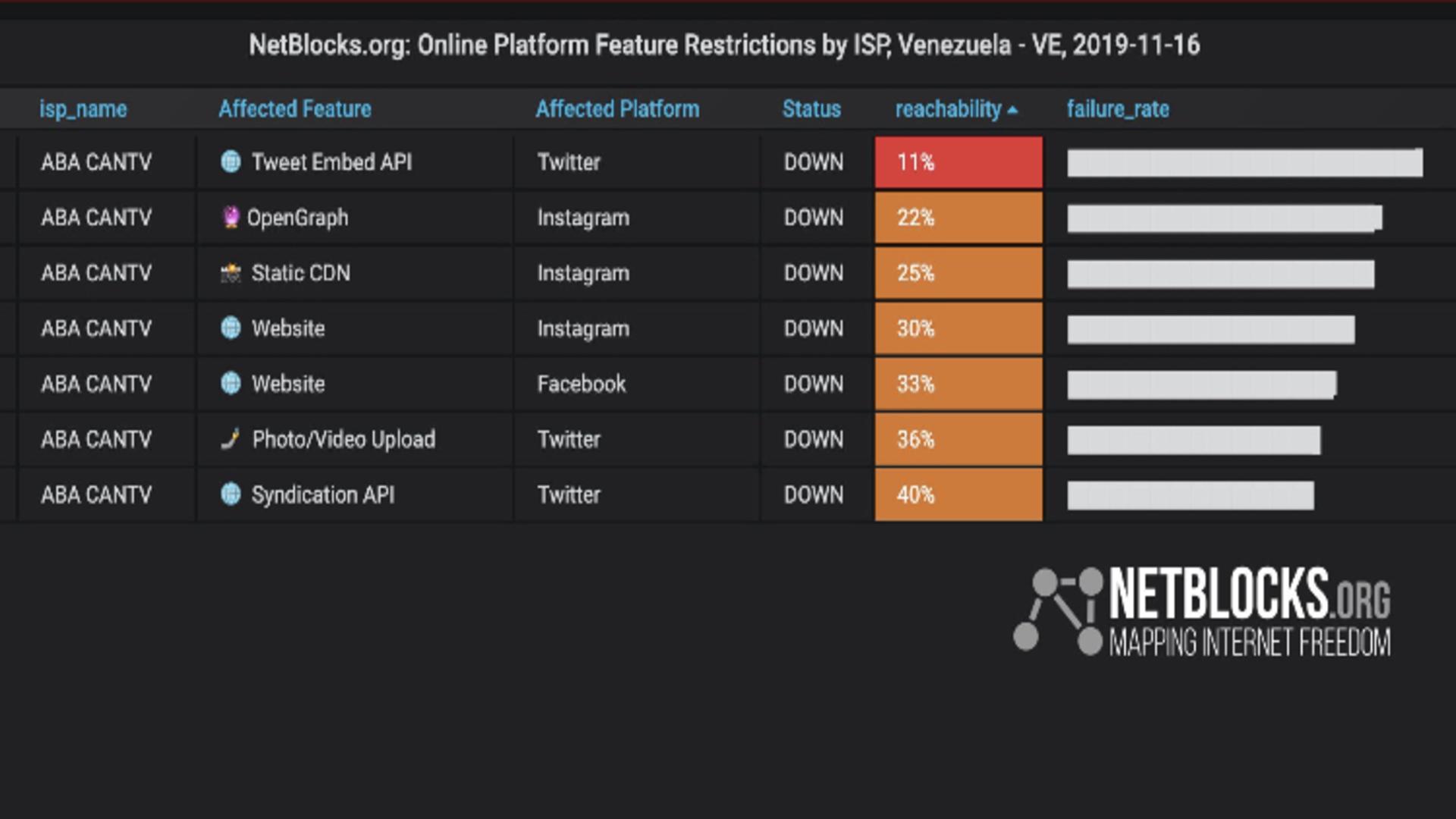 NetBlocks: acceso a Twitter, Facebook e Instagram presenta restricciones este #16N en Venezuela