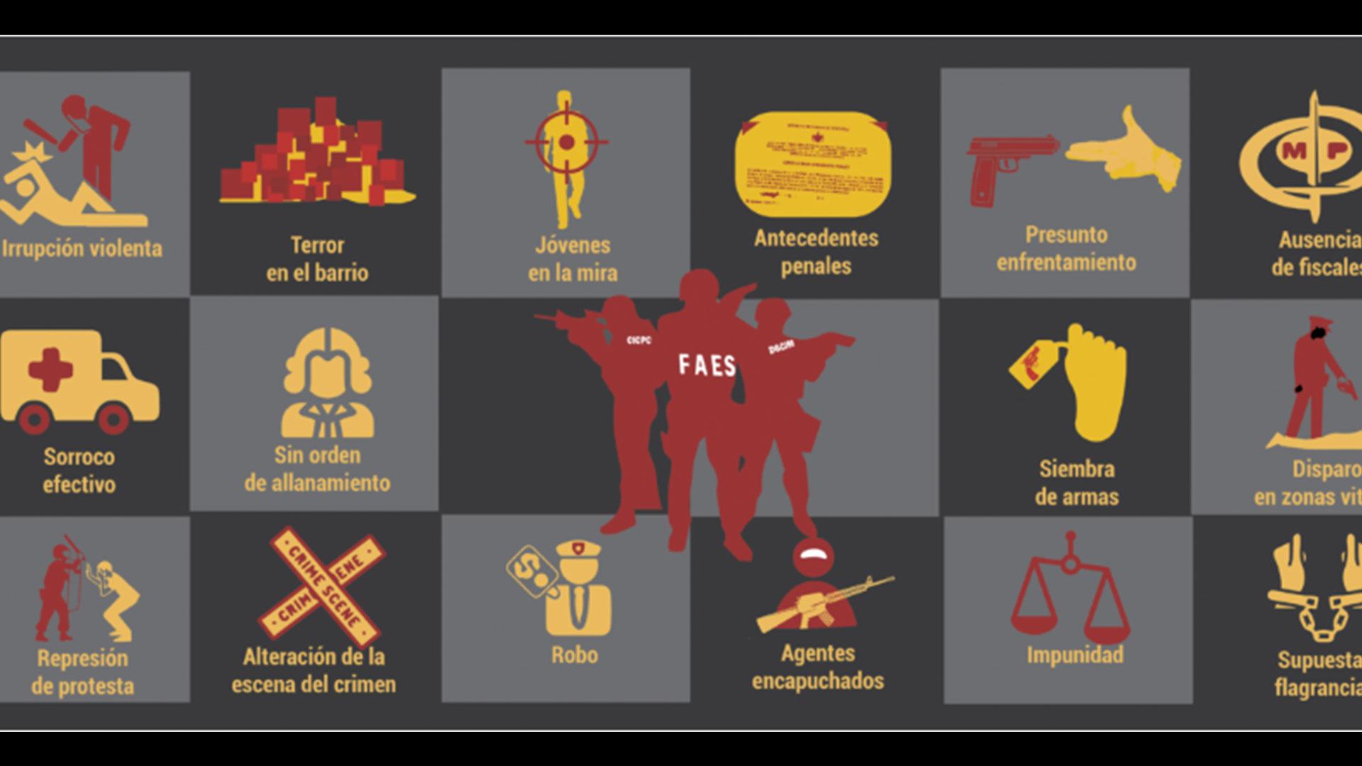 #MonitorDeVíctimas| Las FAES ejecutan 16 formas de matar
