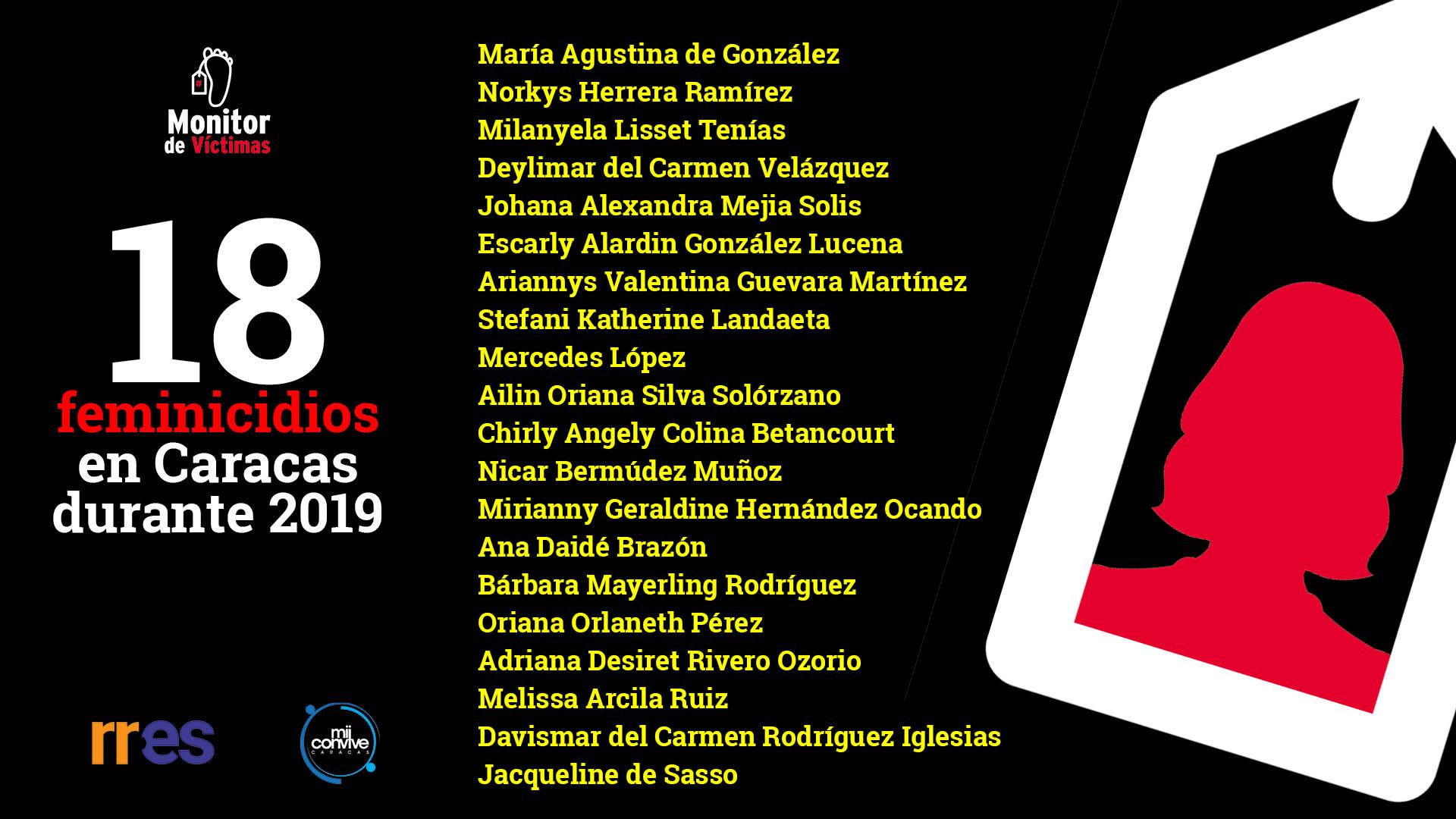 18 muertes de mujeres que el Estado ignoró