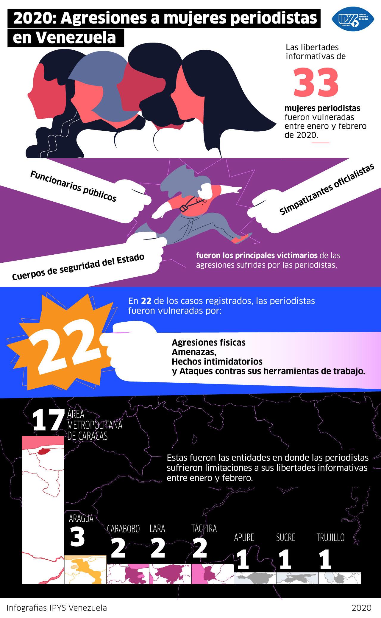 Balance Especial IPYSve | 2020: Agresiones a mujeres periodistas en Venezuela