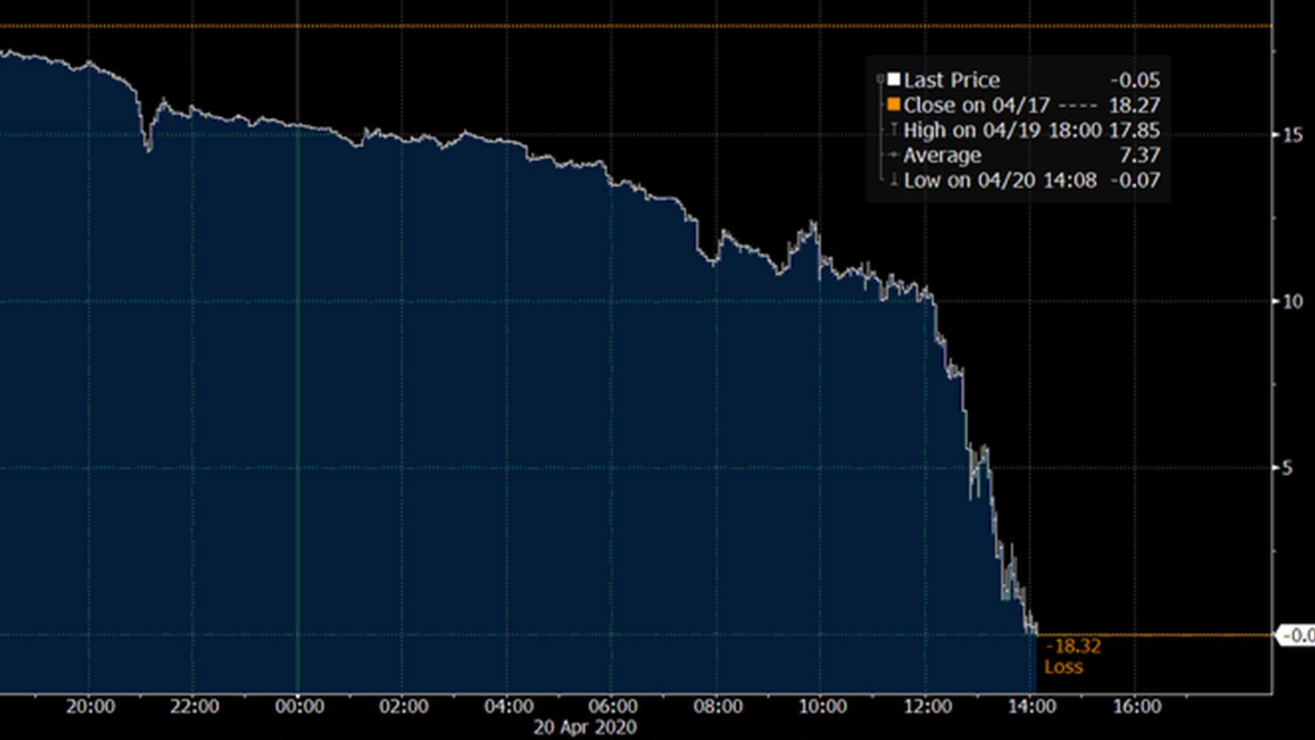 Se registra caída histórica del precio del petróleo estadounidense