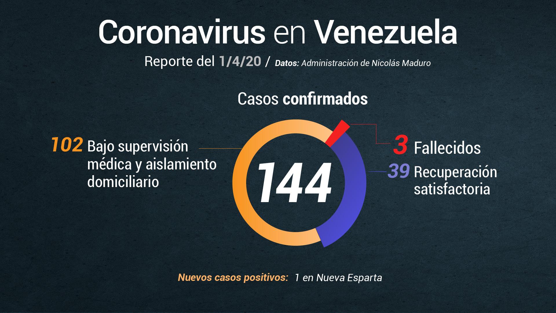 Jorge Rodríguez informa de 1 nuevo caso de coronavirus este #1Abr