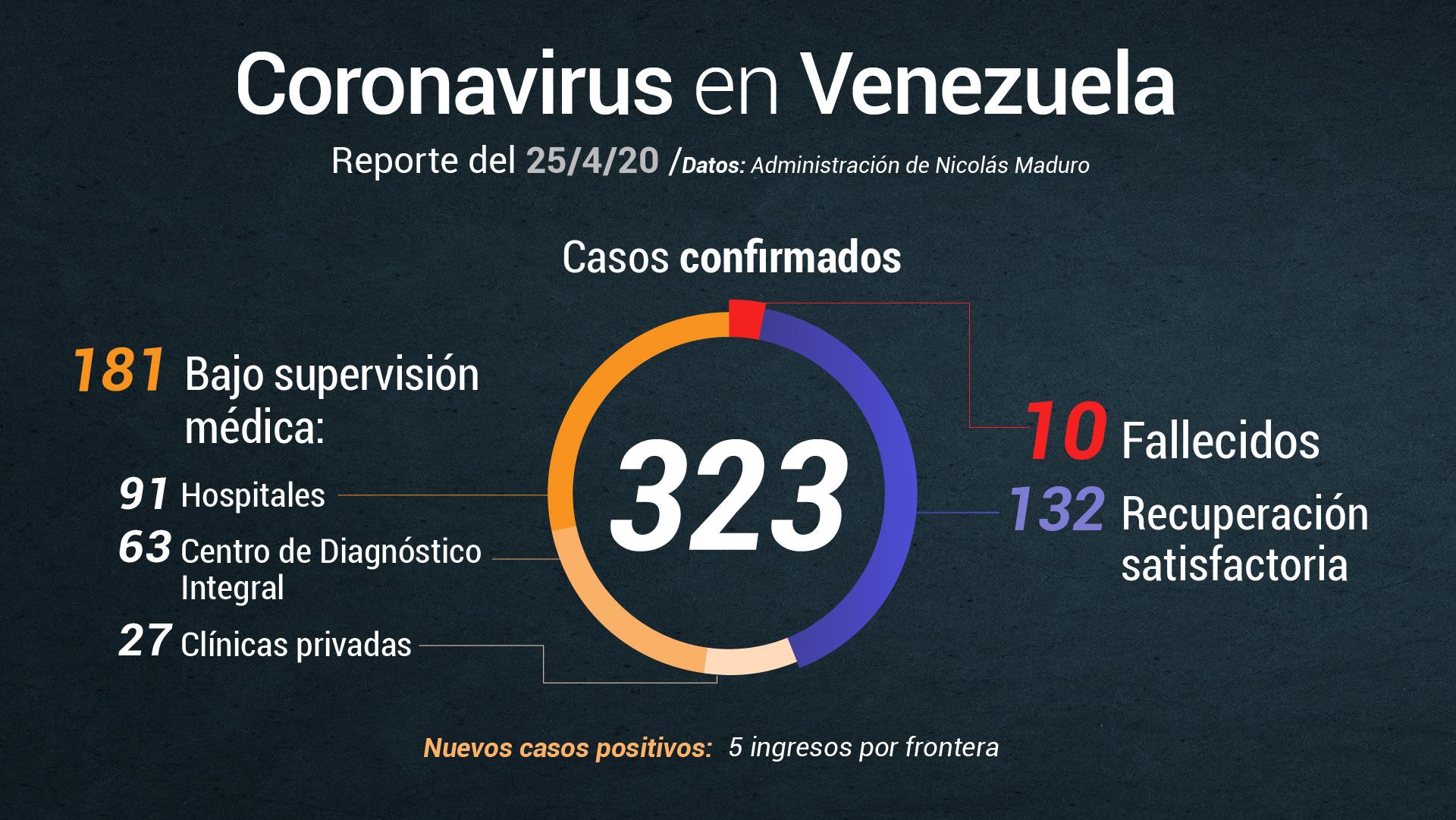Delcy Rodríguez anuncia 5 nuevos casos de coronavirus