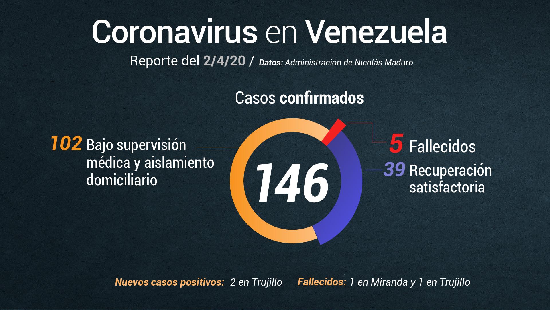 Delcy Rodríguez informó que otras 2 personas fallecieron por coronavirus #2Abr