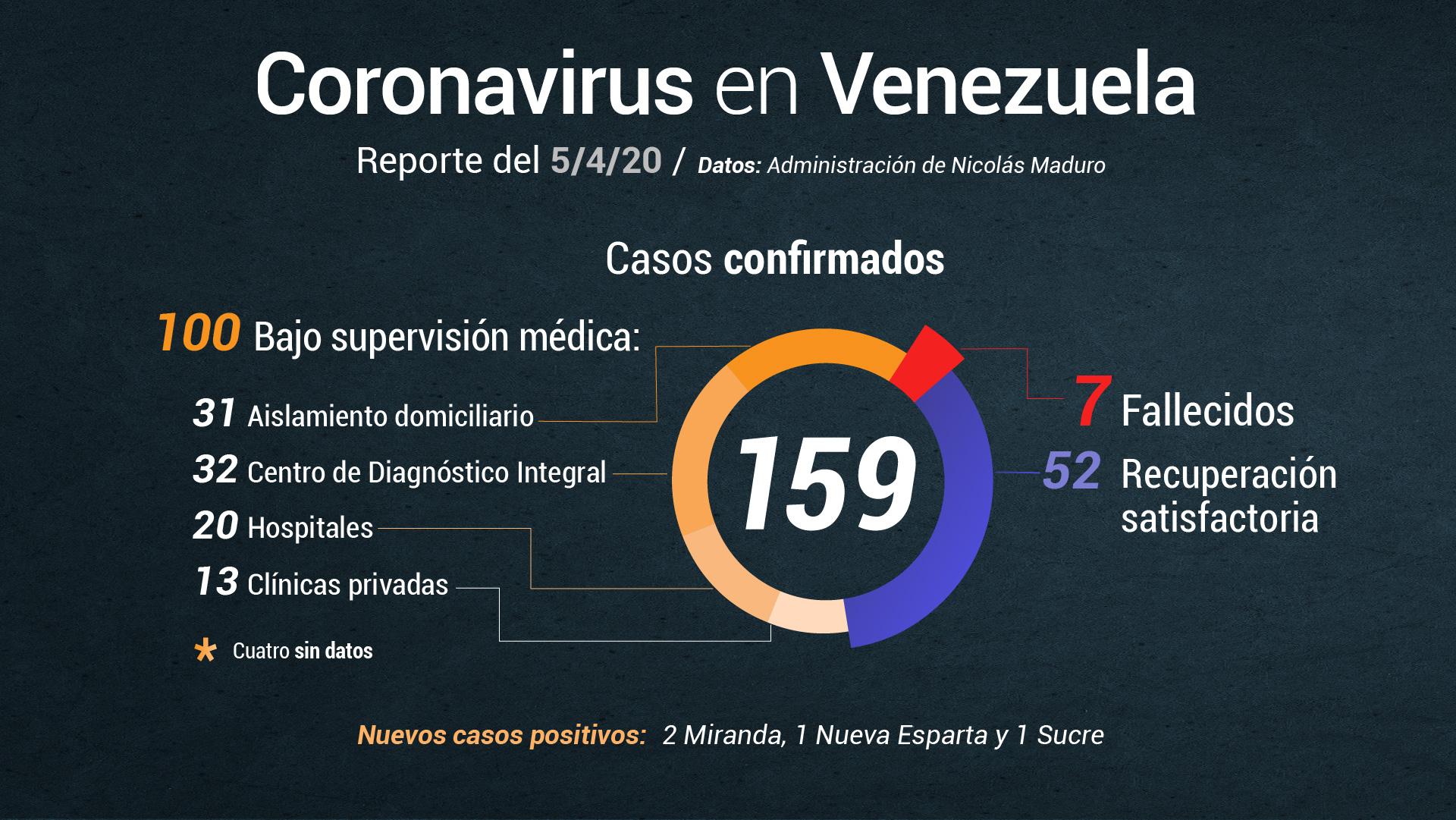 Delcy Rodríguez anuncia cuatro nuevos casos de COVID-19