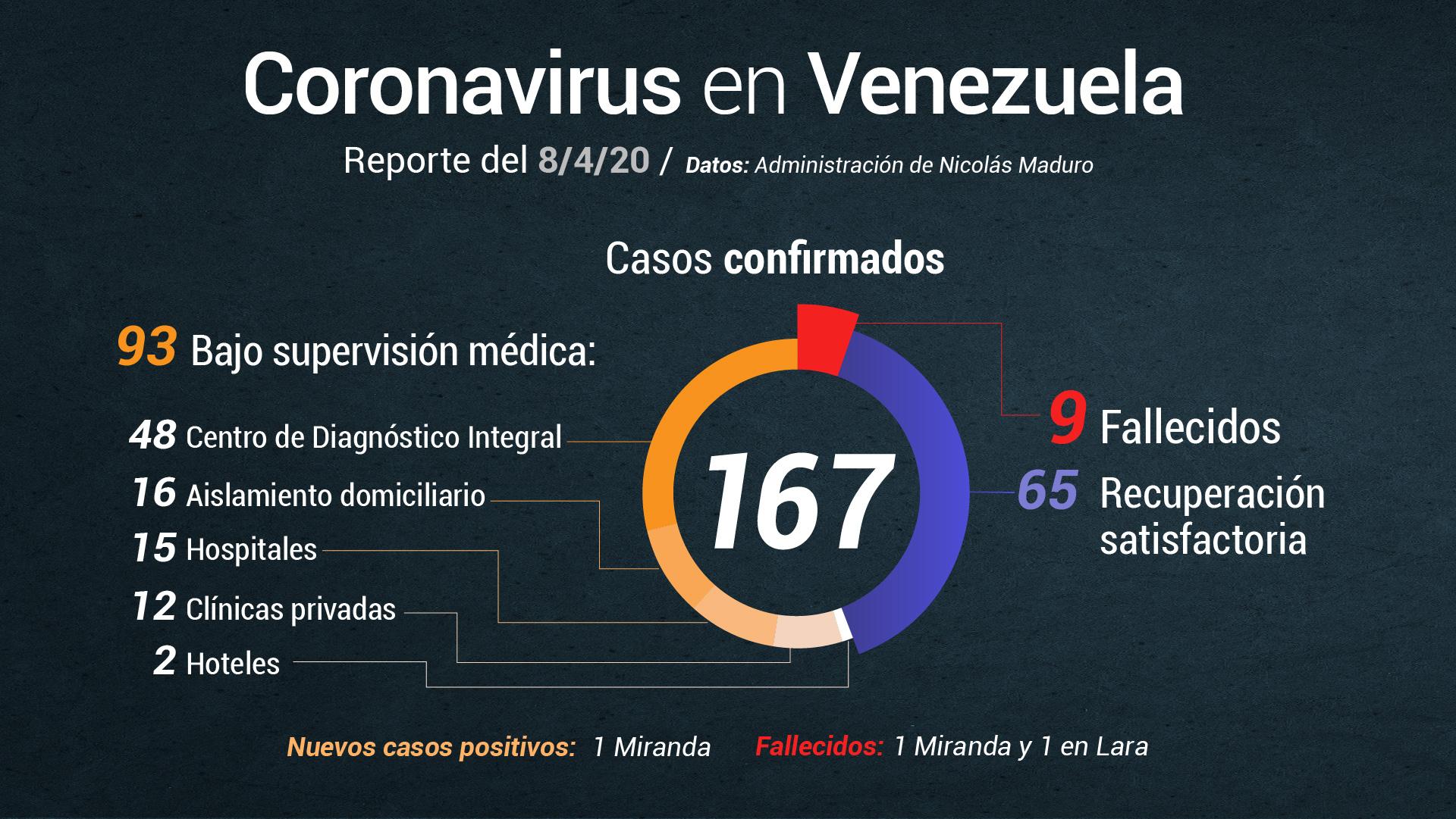 Nicolás Maduro reporta 2 fallecidos por COVID-19