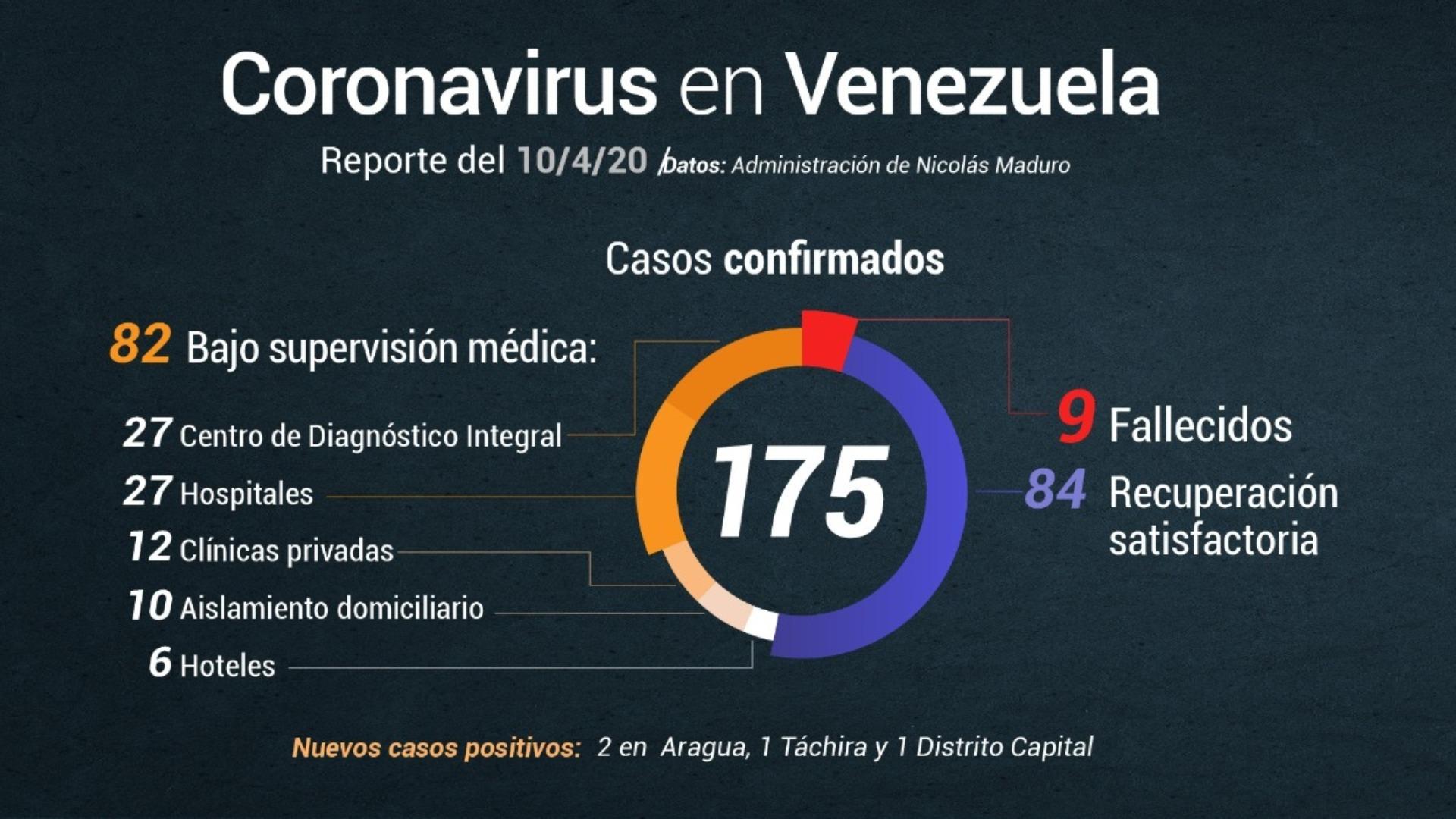 Delcy Rodríguez reporta 4 nuevos casos de COVID-19 en el país