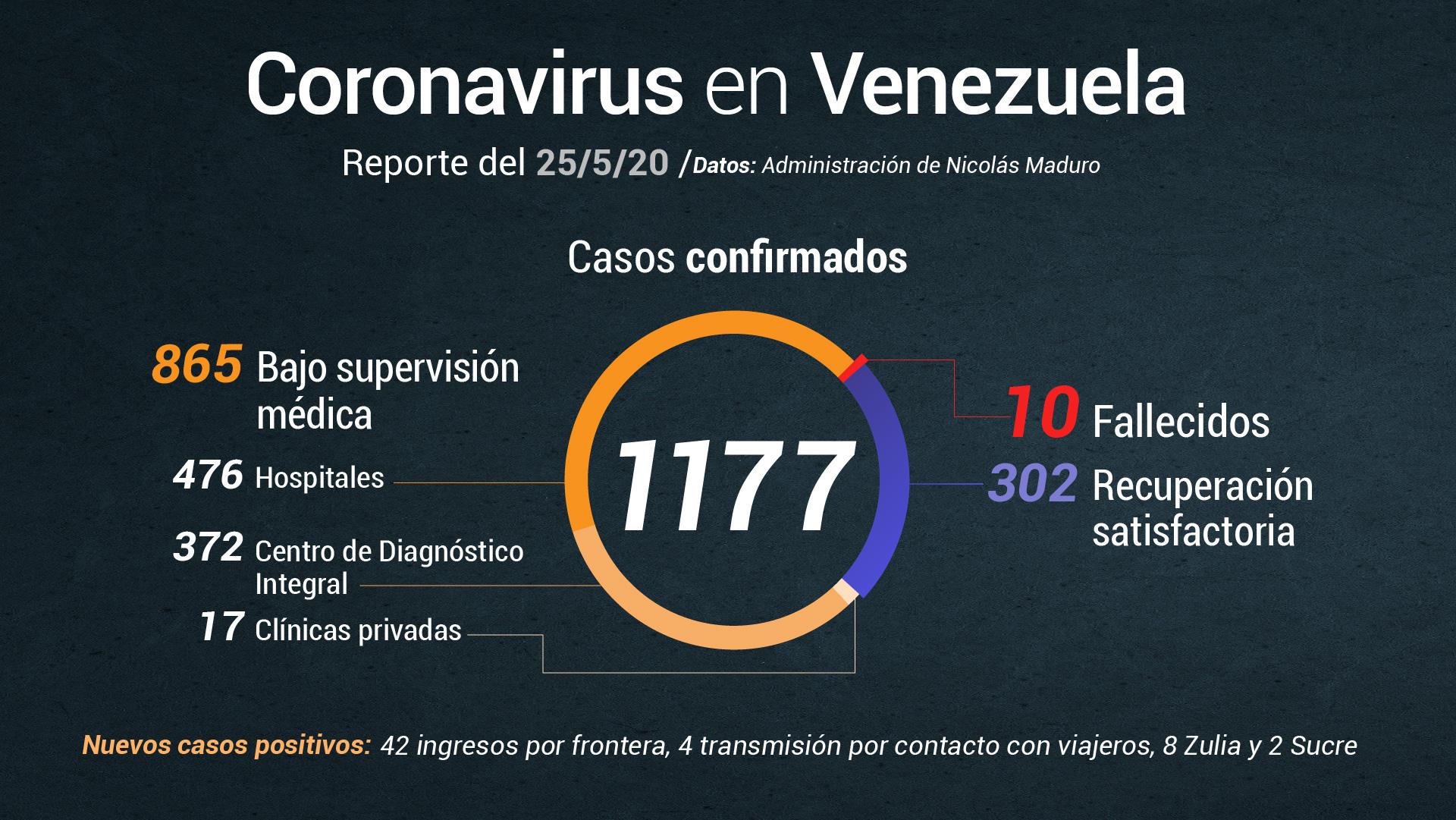 Jorge Rodríguez reporta 56 nuevos casos de COVID-19 este #25May