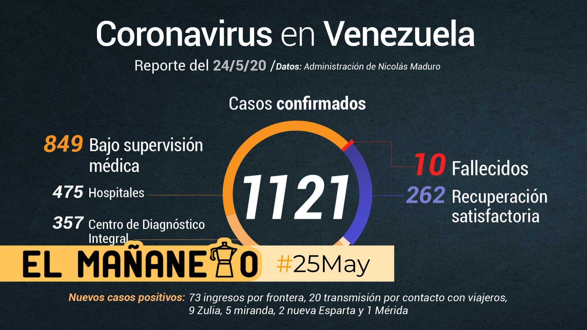 El Mañanero de hoy #25May: Las 8 noticias que debes saber