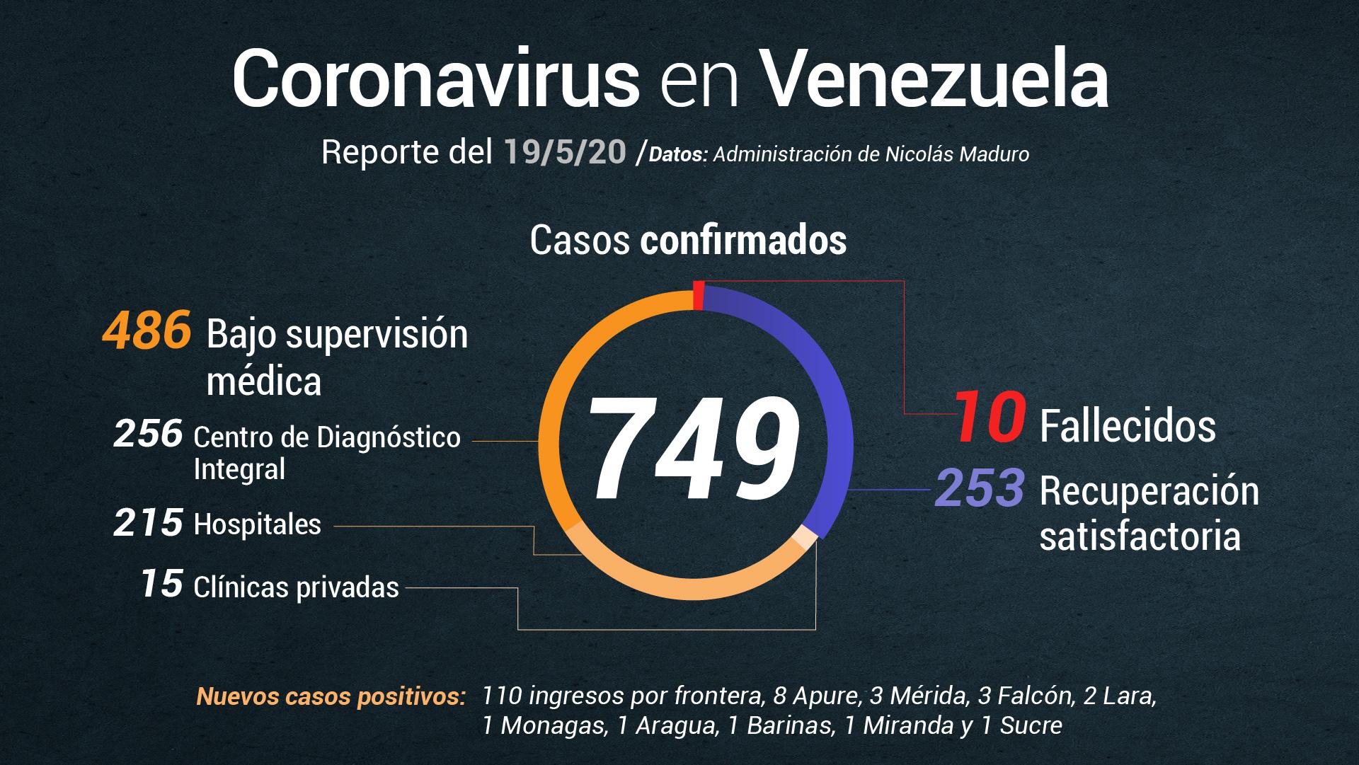 Jorge Rodríguez reporta 131 nuevos casos de COVID-19 este #19May