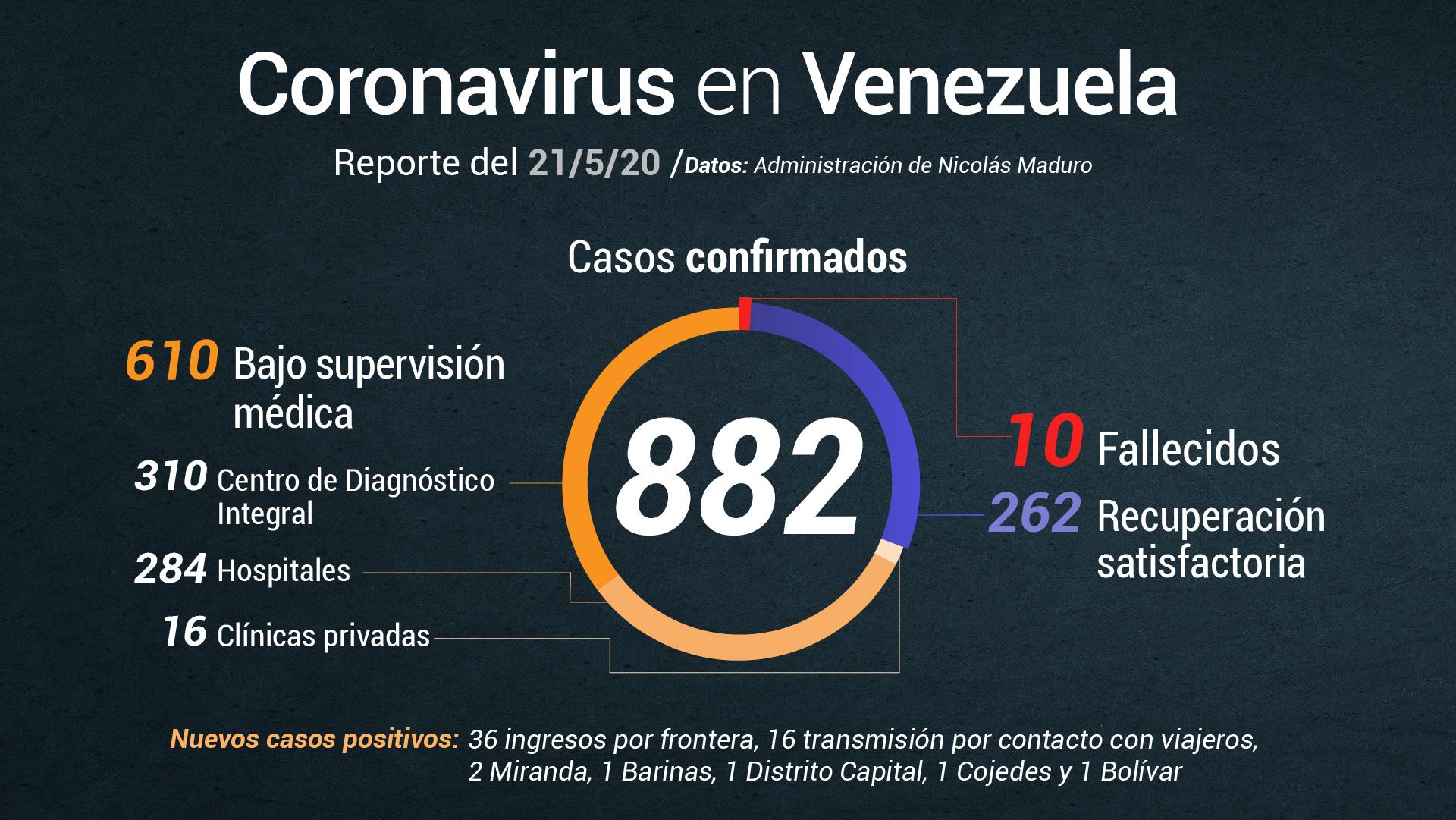 Delcy Rodríguez reporta 58 casos de COVID-19