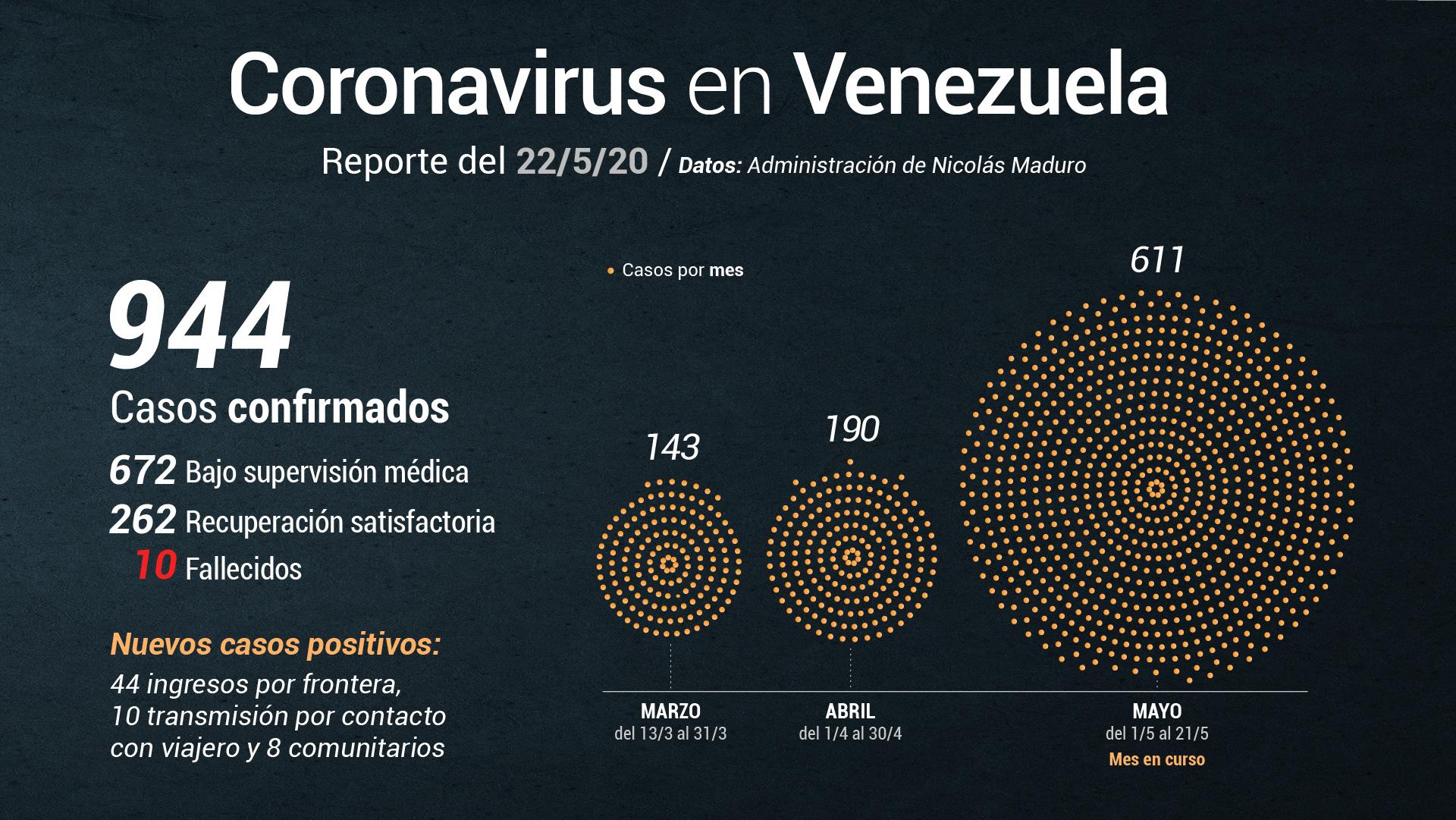 Jorge Rodríguez reporta 62 casos de COVID-19