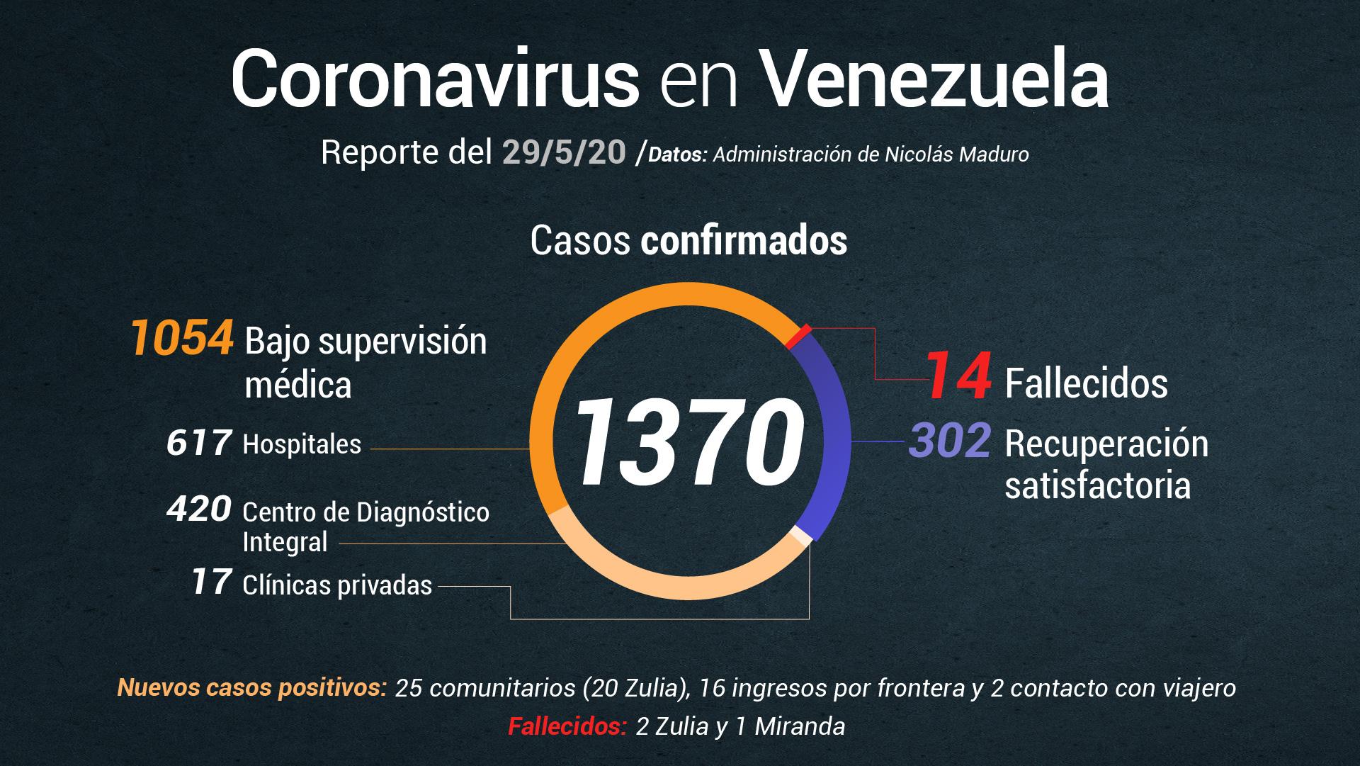 Gobierno de Maduro confirma tres fallecidos por contagio de COVID-19 este #29May