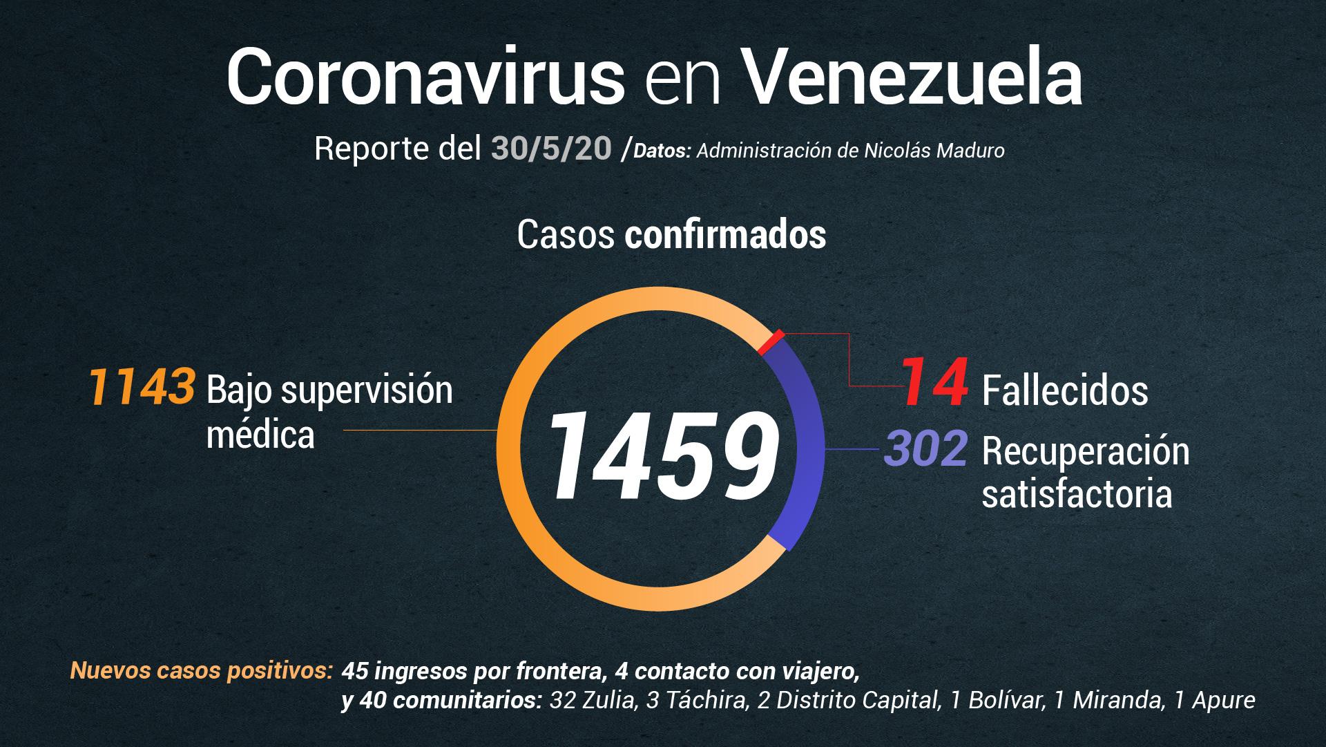 Nicolás Maduro anuncia 89 nuevos casos de COVID-19 en el país