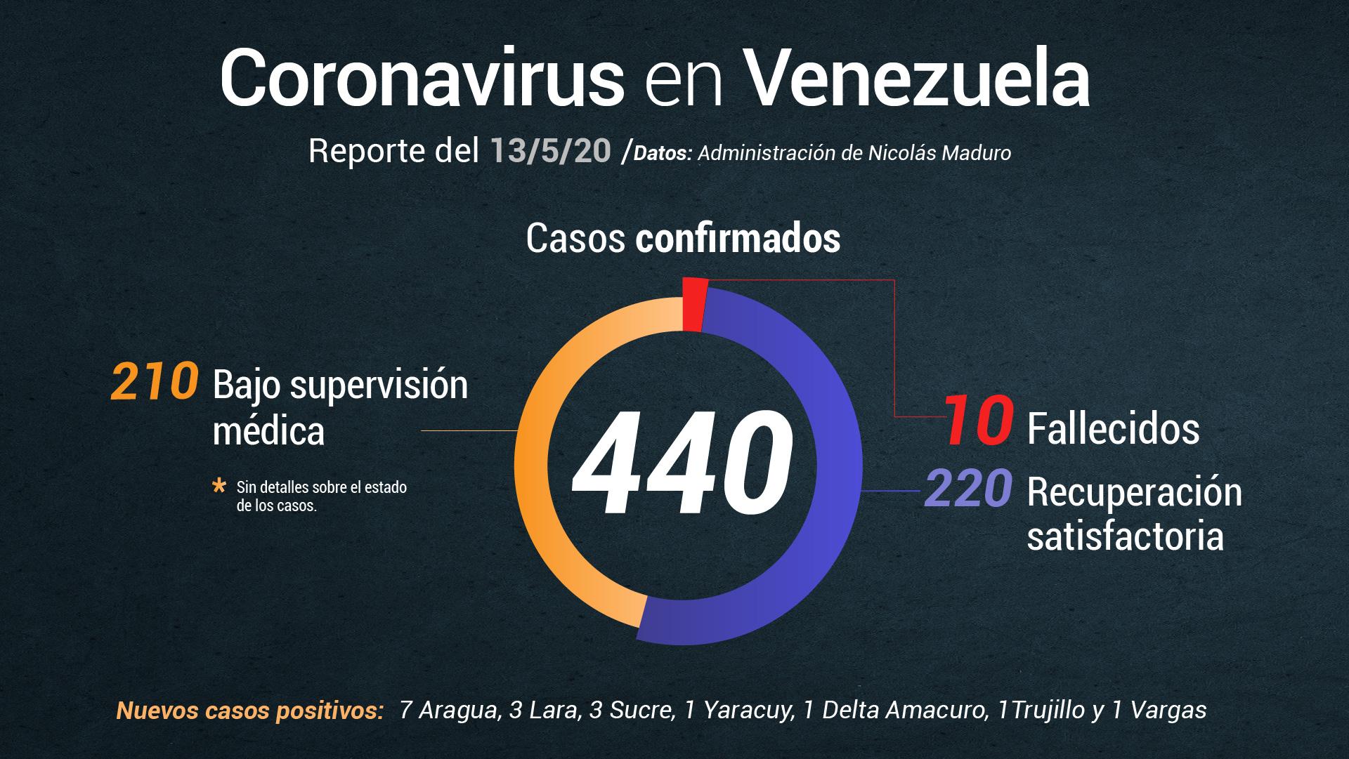 Nicolás Maduro reporta 17 nuevos casos de COVID-19