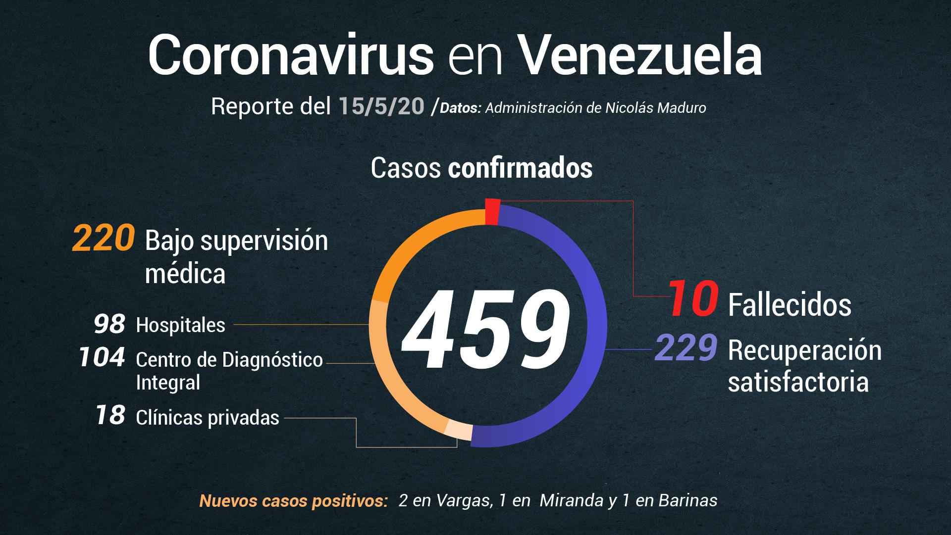 Jorge Rodríguez reporta 4 nuevos casos de COVID-19
