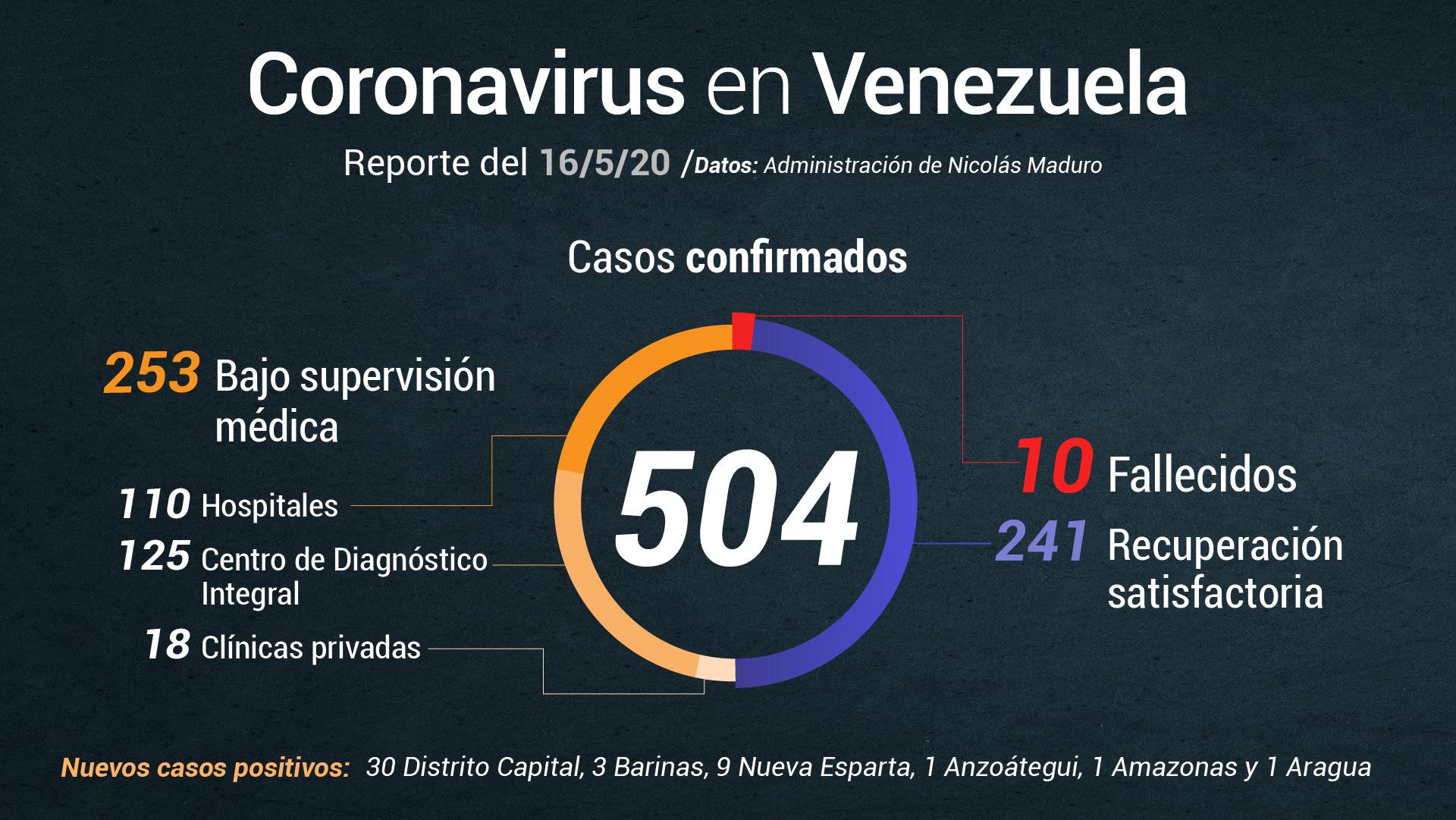 Delcy Rodríguez reporta 45 nuevos casos de COVID-19