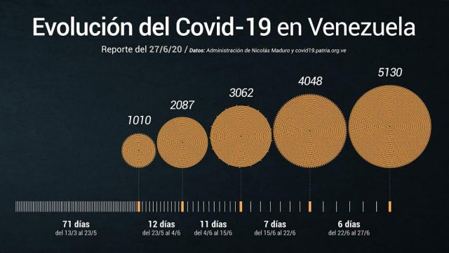 récord de contagio de COVID-19 en Venezuela, al 27 de junio de 2020.