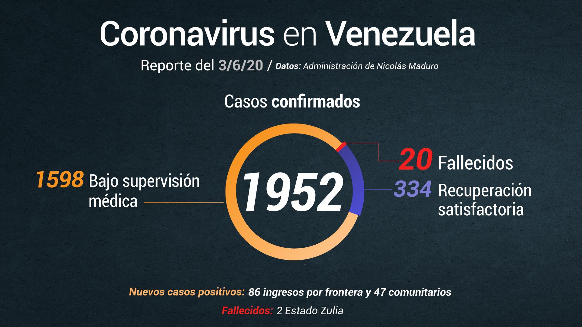 Delcy Rodríguez anuncia 133 nuevos casos y 2 muertes por COVID-19 este #3Jun
