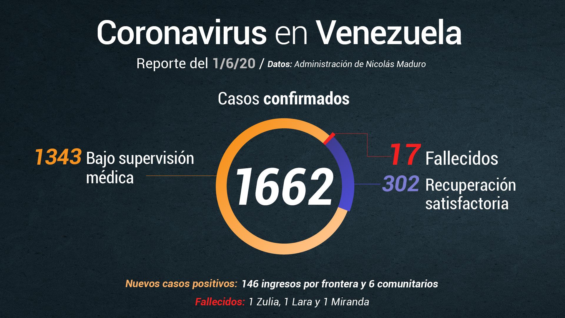 Maduro reporta 3 fallecidos por COVID-19 y 152 nuevos casos en el país #1Jun