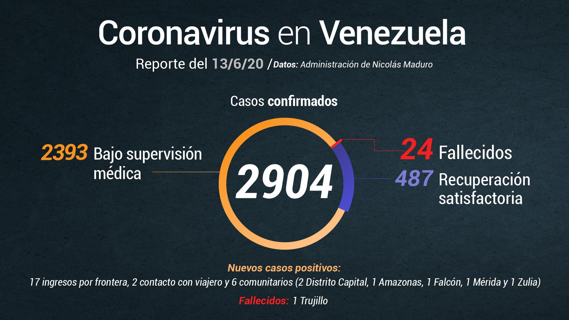 Reportan un fallecido y 25 nuevos casos de COVID-19, la cifra total de contagios se eleva a 2.904