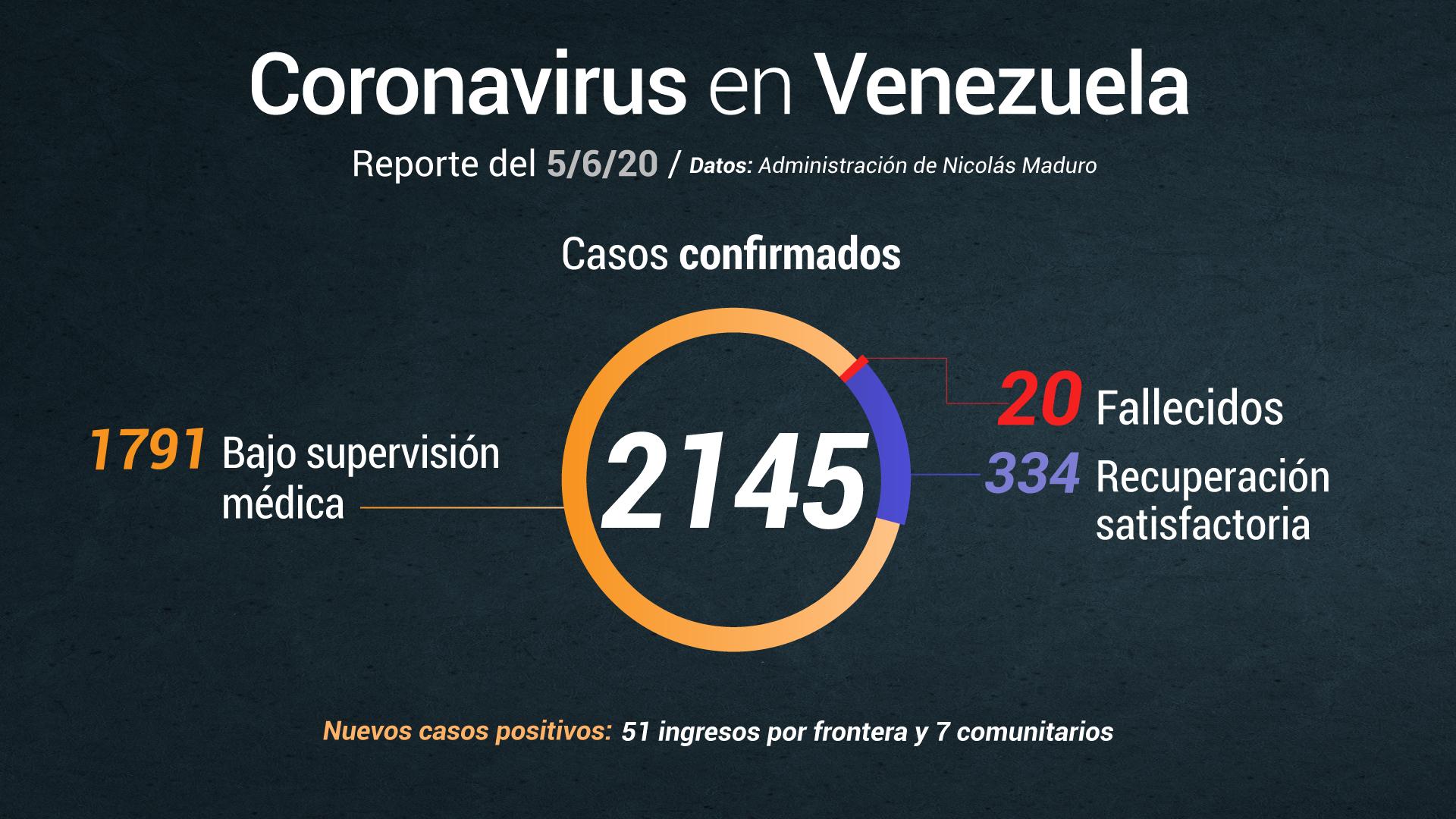 Delcy Rodríguez anuncia 58 casos de COVID-19 en Venezuela este #5Jun