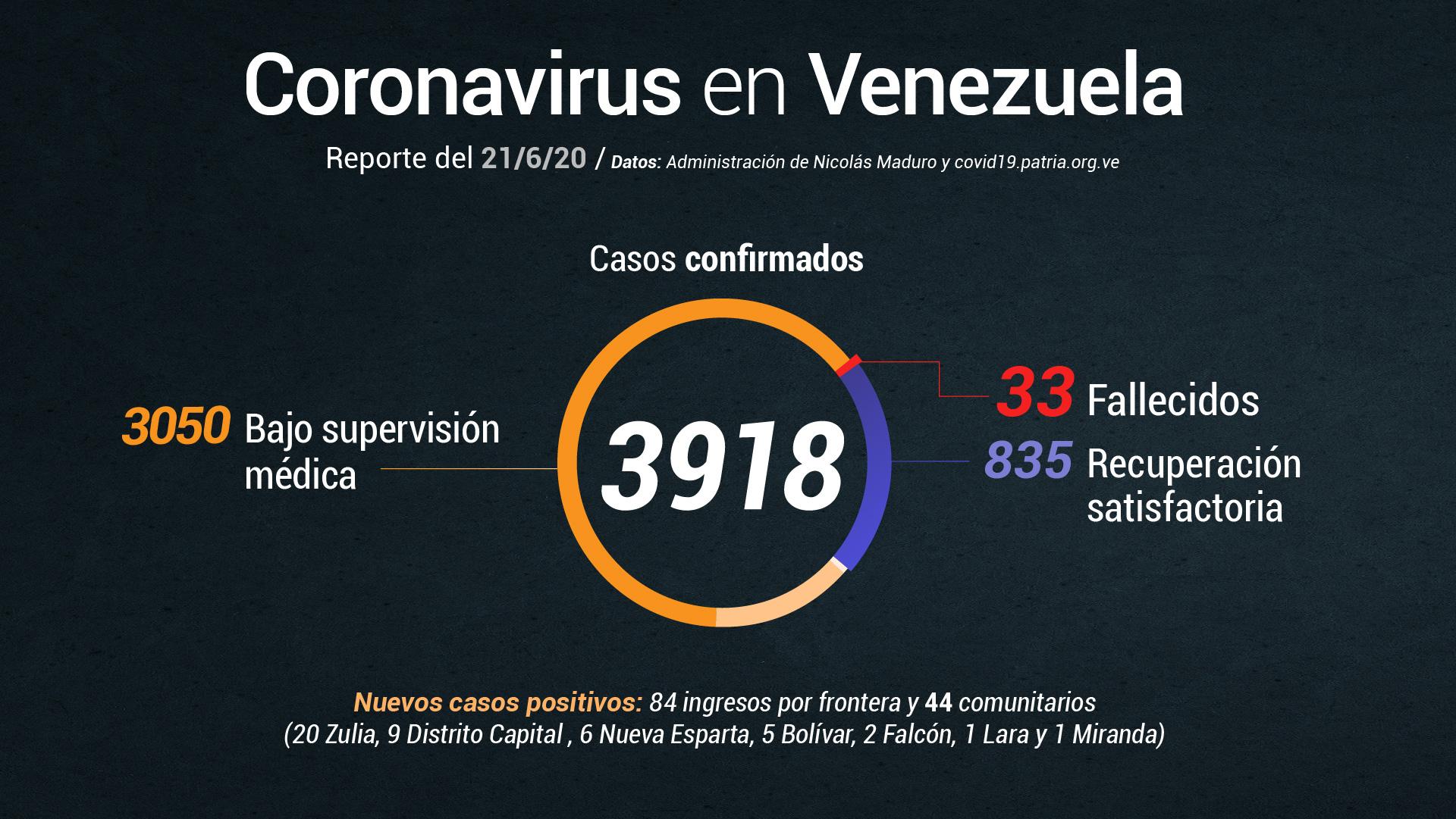 Coronavirus sumó más de 850 casos en Venezuela solo durante la última semana