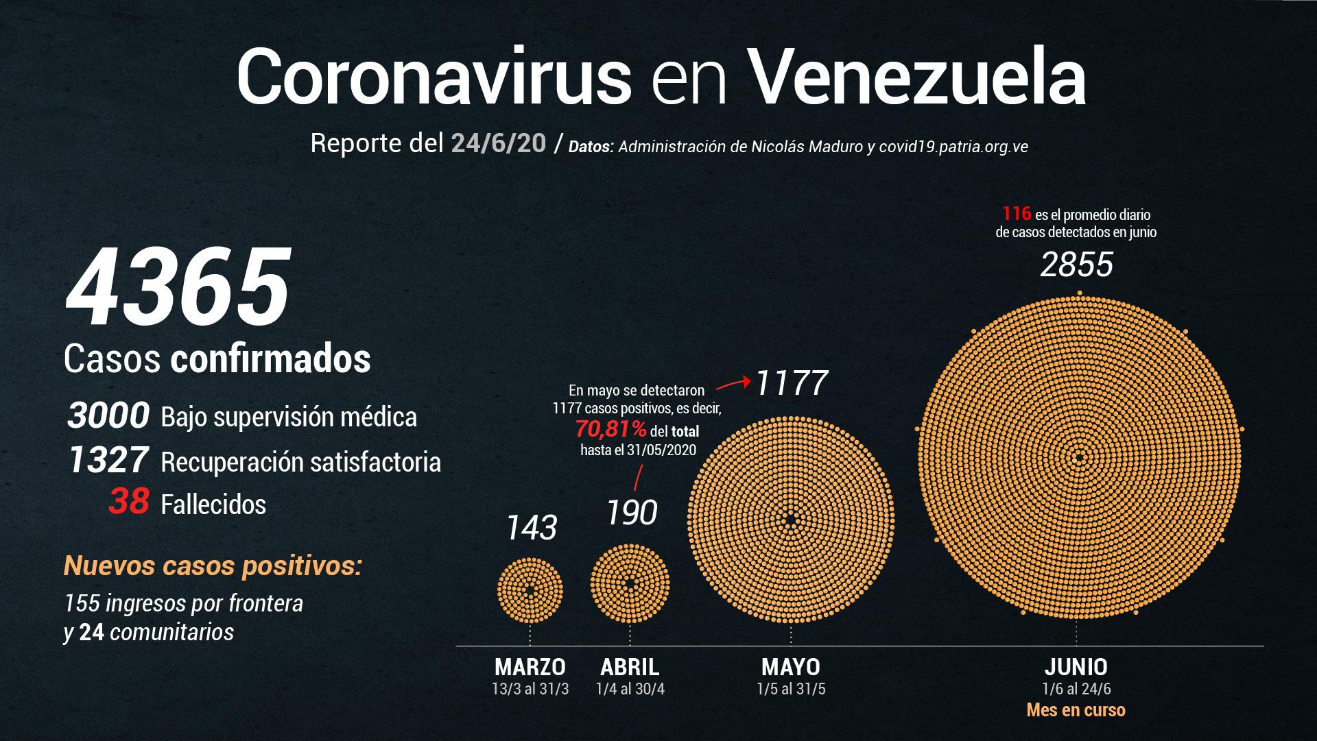 Delcy Rodríguez confirma 179 casos de covid-19 y 3 fallecidos