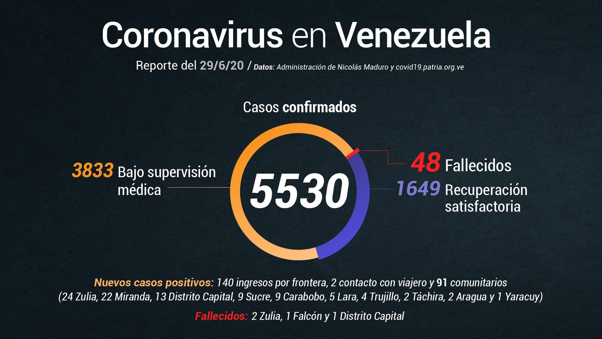 Gobierno anuncia 4 muertes por COVID-19 y 233 nuevos casos este #29Jun