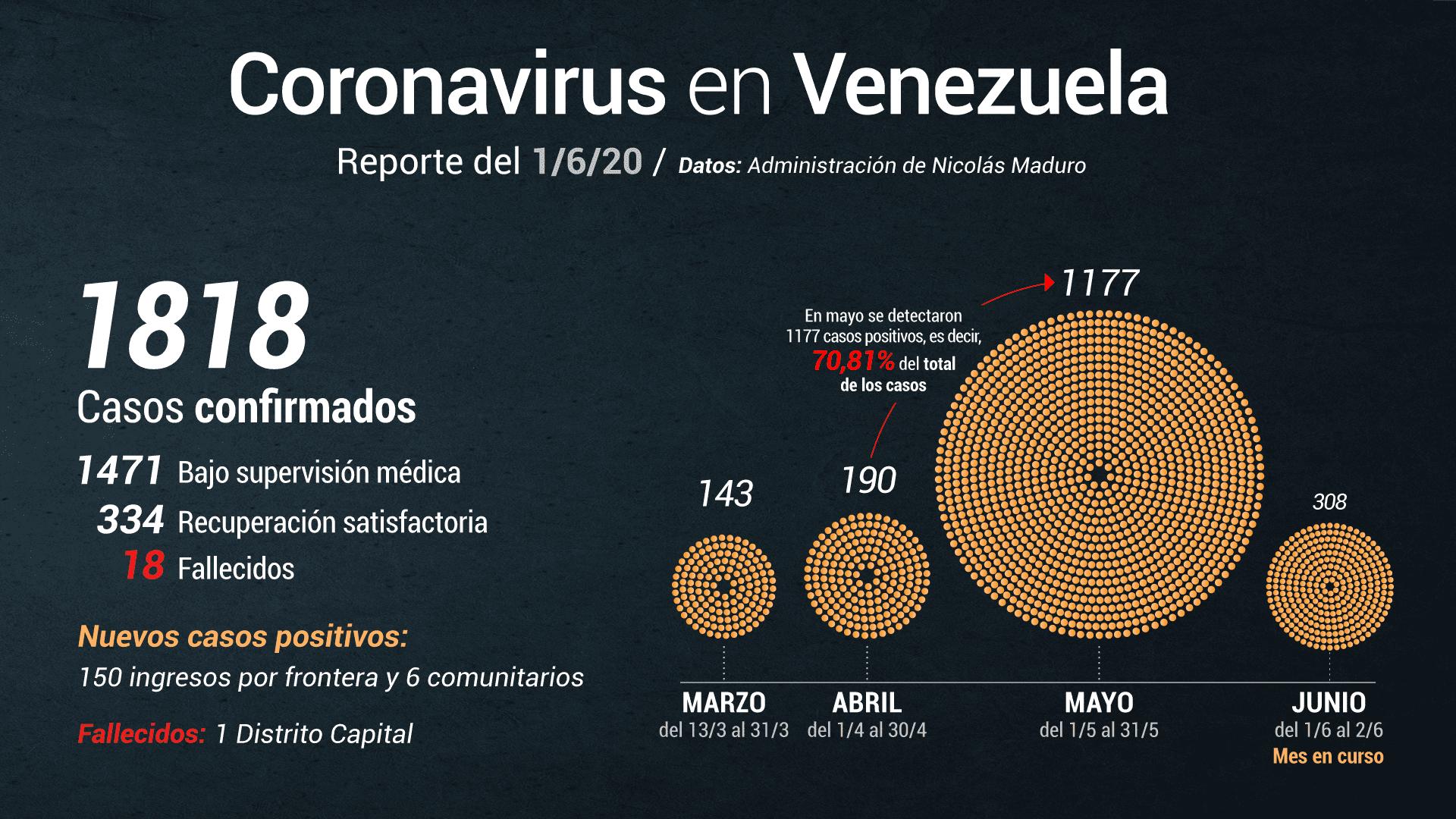 Jorge Rodríguez anuncia 156 casos de COVID-19