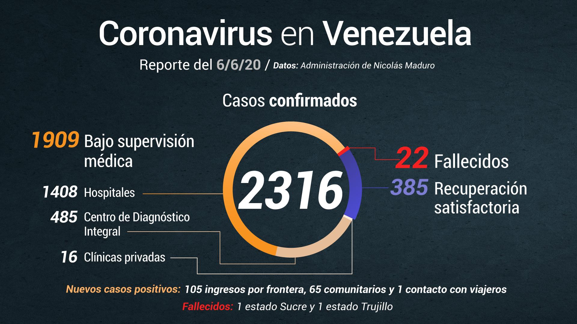 Jorge Rodríguez: Se registran 171 nuevos casos de COVID-19 este #6Jun