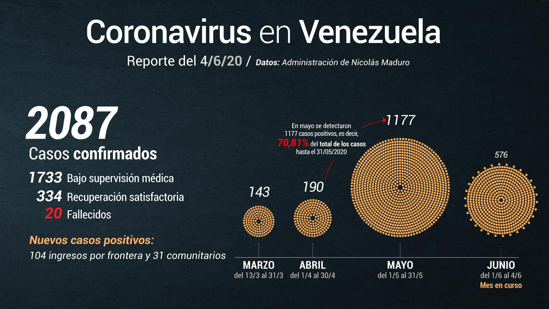 Nicolás Maduro anuncia 135 casos de COVID-19
