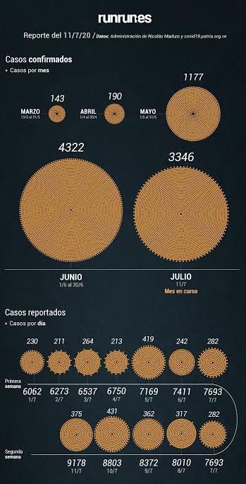 Gobierno de Maduro reportó dos nuevos fallecidos por COVID-19 este #11Julio