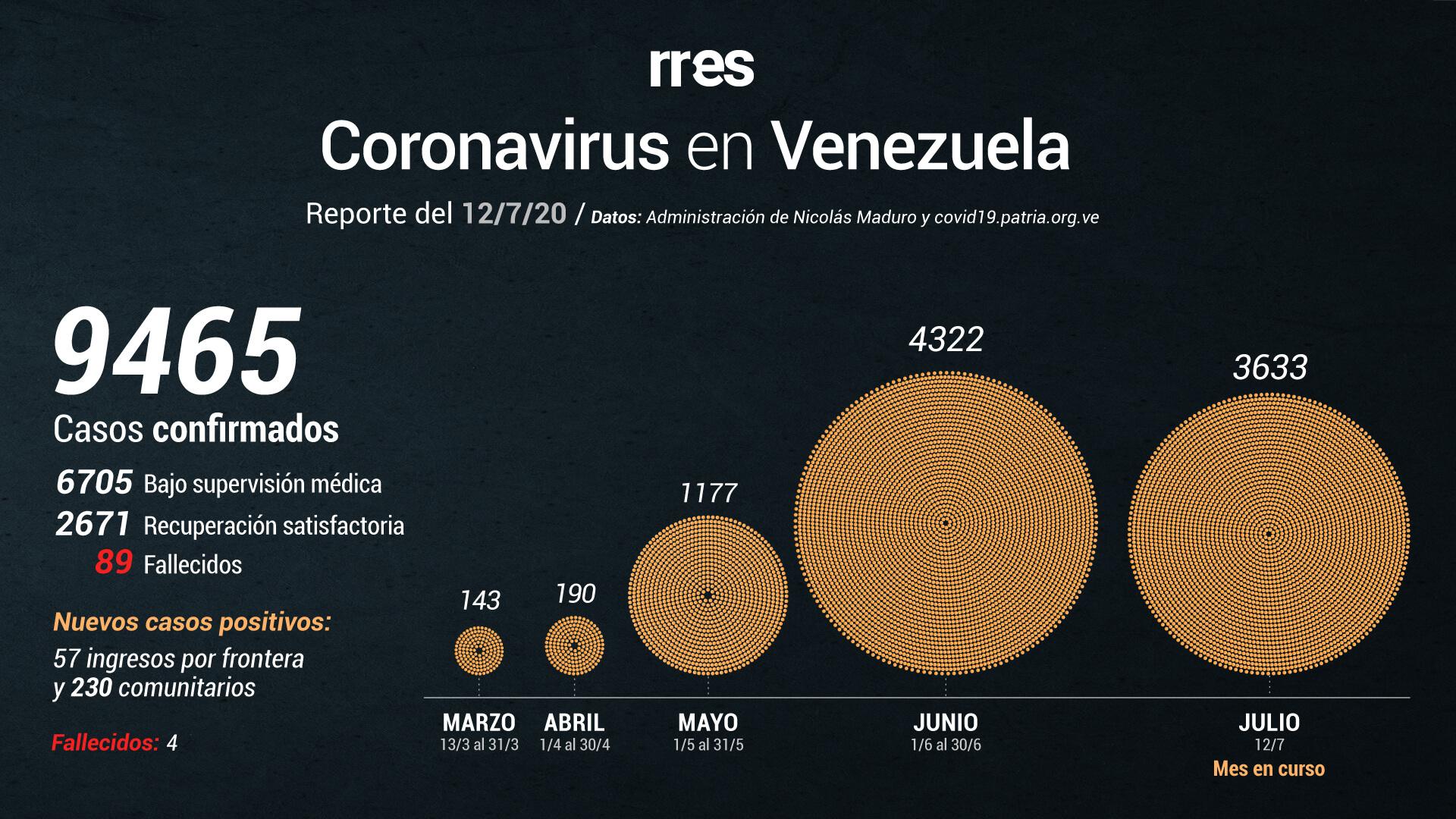 Jorge Rodríguez reporta 287 nuevos casos de Covid-19 y cuatro fallecidos
